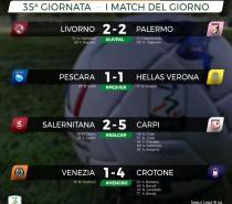 Brutto pari con il Livorno 2-2 (VIDEO)