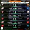 Palermo-Padova 1-1 , vergogna ! (VIDEO, risultati e classifica)