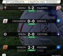 Ascoli-Palermo 1-2, -1 dal 2° posto (VIDEO)