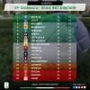 Palermo consolida terzo posto, retrocedono Padova e Carpi