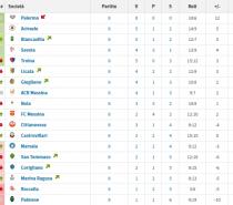 Ssd Palermo-Licata 2-1, 8 vittorie su 8 (VIDEO)