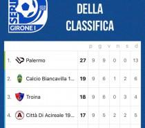 Nola-SSD Palermo 0-1 , parlano Pergolizzi e Crivello (VIDEO),oggi 14.30 10a giornata